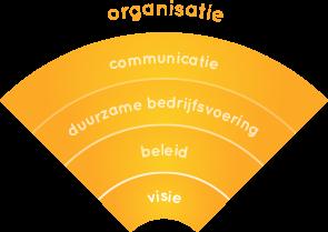 orange-chart-1